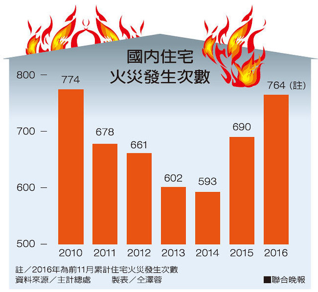 國內住宅火災發生次數
