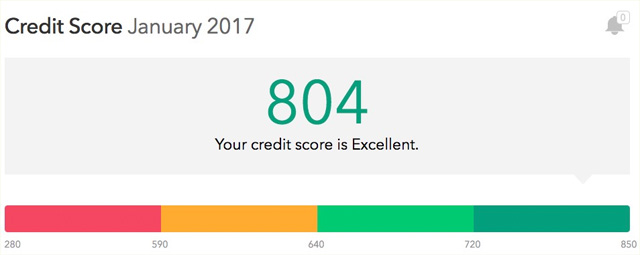 Mint - Credit Score