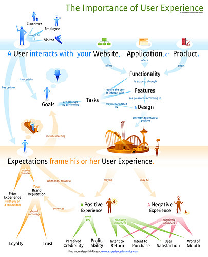 The Importance of User Experience | by soldierant