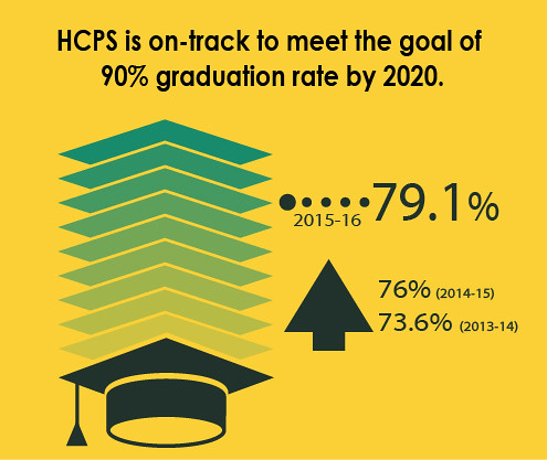 HCPS Graduations Rates on track to meet 90% by 2020 Goal