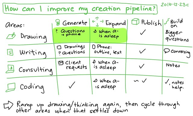 2016-12-23c How can I improve my creation pipeline #time #creating