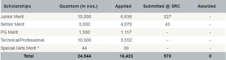 Medhabruti Scholarship Stats of the Application Registration