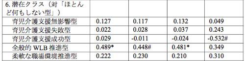 正社員週労働時間1時間あたりの売り上げ総利益のトビット分析(抜粋)