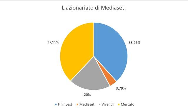 Azionariato Mediaset