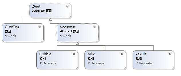 [DP] 裝飾者模式-1