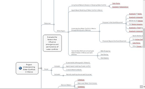 Portion of my project mind map