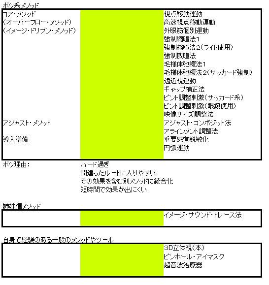 やすみん001流(仮)新・視力回復法~トレーニング・メソッド体系~ボツ系