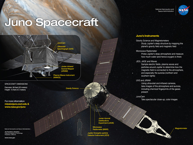 The Juno Spacecraft & Instruments