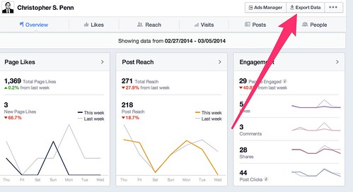 The simplest Facebook metric to remember