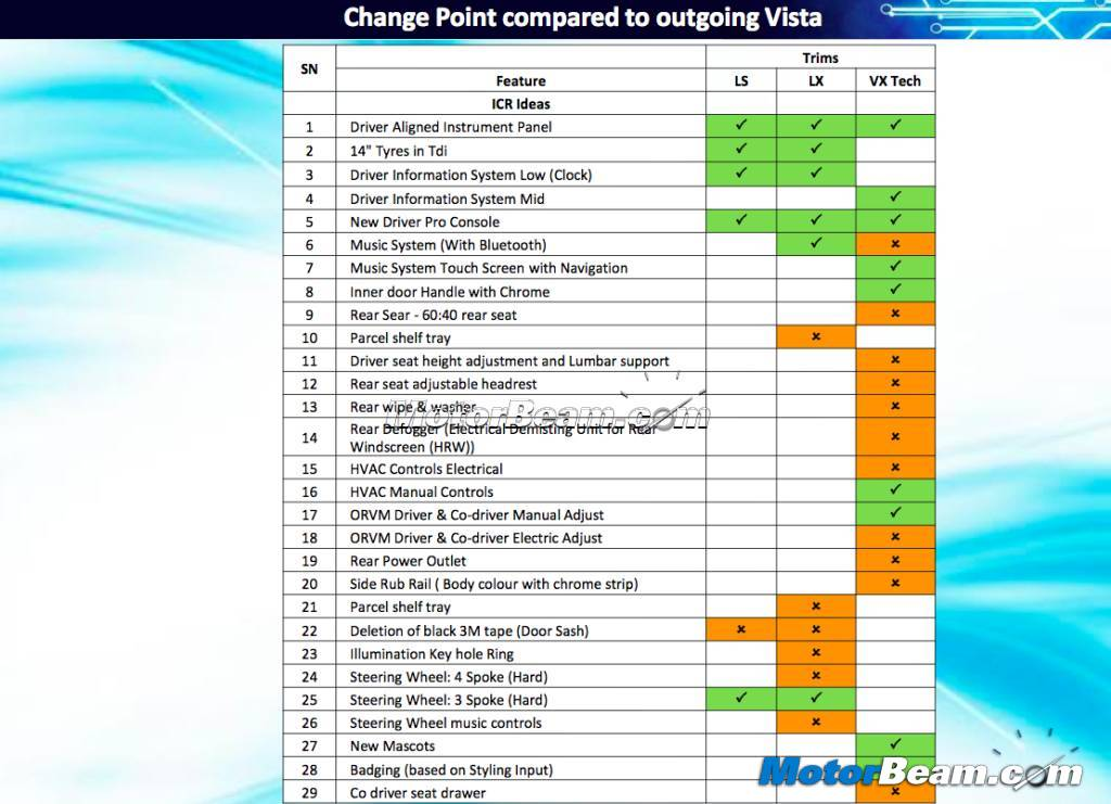Tata Vista Tech Tata Vista Tech Presentation
