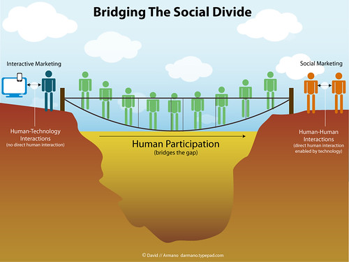 Bridging The Social Divide | by David Armano