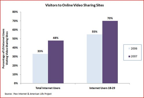 Visitors to online video sharing websites | by Adam_Thierer