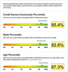 Credit Karma compare | by sunsfinancial
