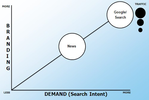 Social News Sites & Search | by search-engine-land