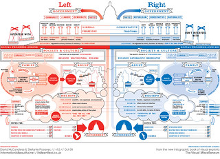 Left vs Right: A view of the political Spectrum | by mkandlez