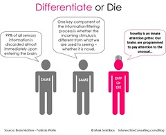 Differentiation | by Intersection Consulting