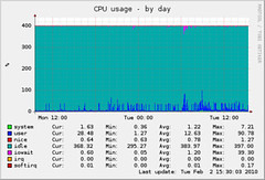 CPU Usage | by dmuth