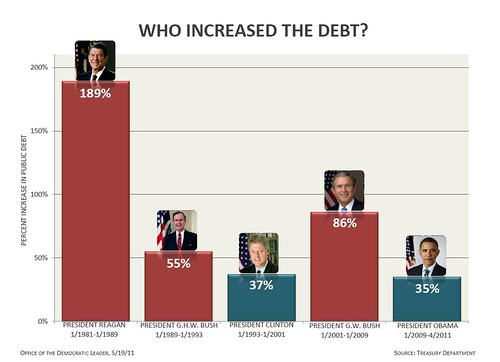 Who Increased The Debt? | by Leader Nancy Pelosi