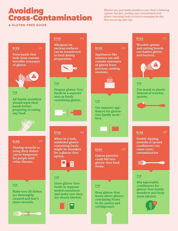 cross-contamination guide from glutenfree.com