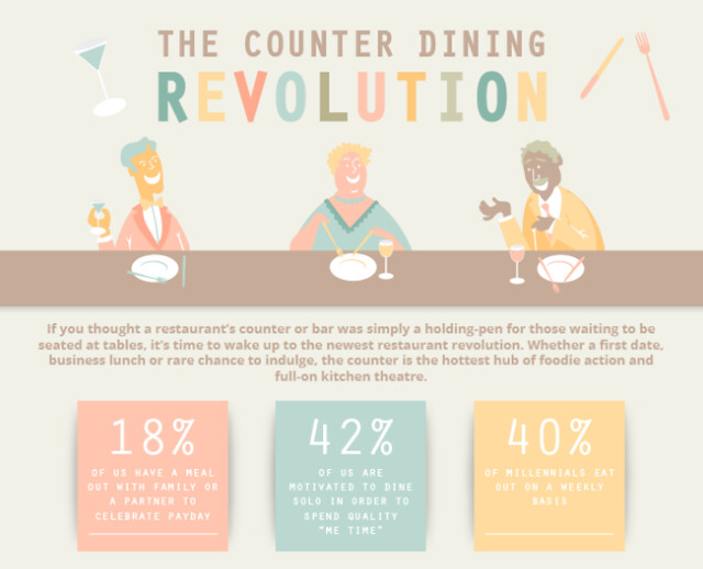 Infographic: The Counter Dining Revolution