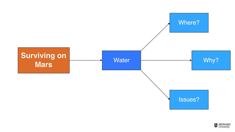 Concept map - Water