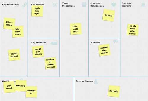 MeShirt Business Model | by Alex Osterwalder
