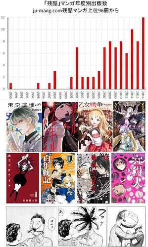 Cruel Manga on the Rise