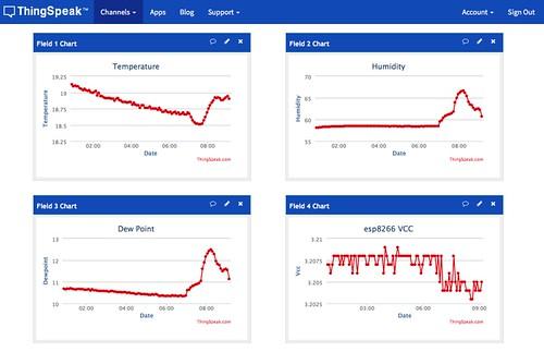 ThingSpeak-温度湿度グラフ
