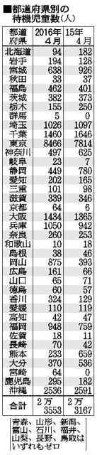 都道府県別の待機児童数(人)