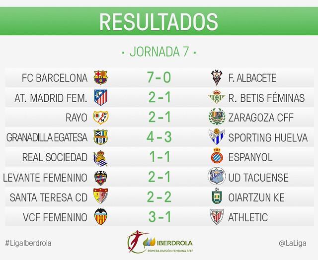 Liga Iberdrola (Jornada 7): Resultados