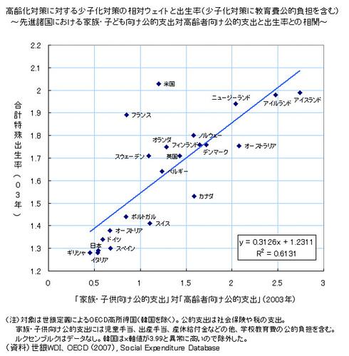 高齢化対策に対する少子化対策の相対ウェイトと出生率(少子化対策に教育費公的負担を含む)