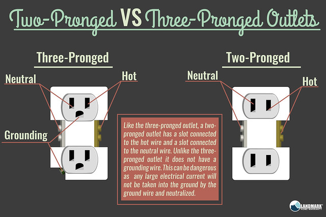 Two vs Three Pronged