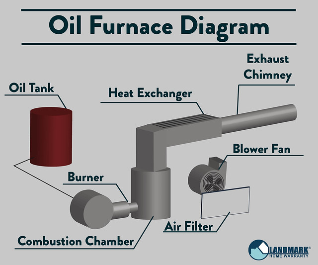 oil Furnace diagram inside