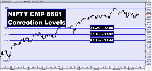 Nifty Correction Levels