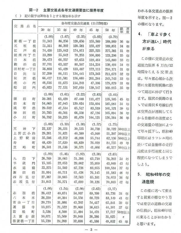 東京都市高速道路の建設について (4)