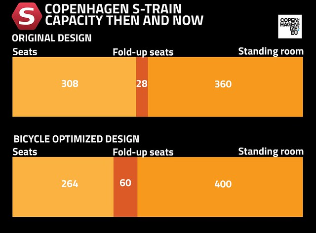 Copenhagen S-train capacity for bikes