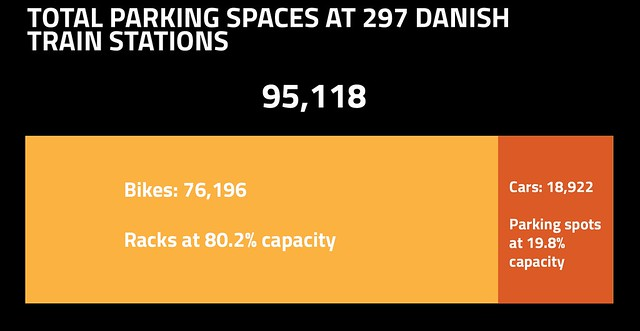 Parking Capacity at Danish train stations