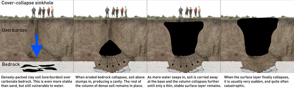 News - Science of sinkholes: How do they form, and why, explained ...