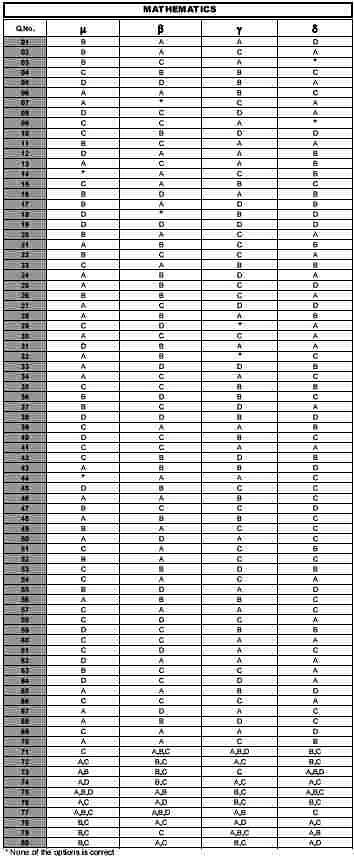 WBJEE 2015 Answer Key