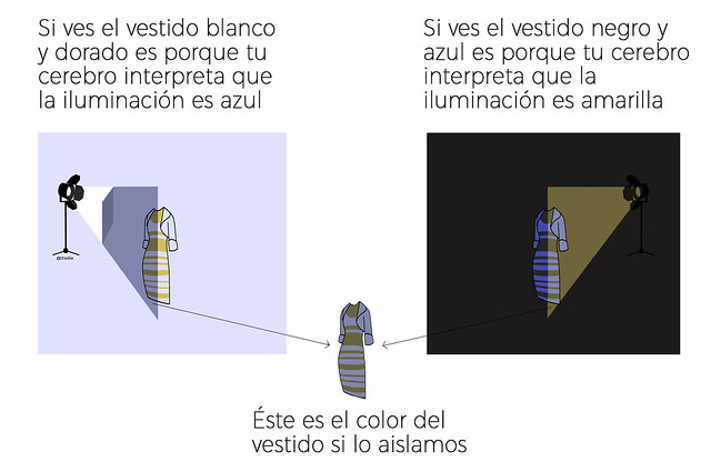 El_vestido_explicación