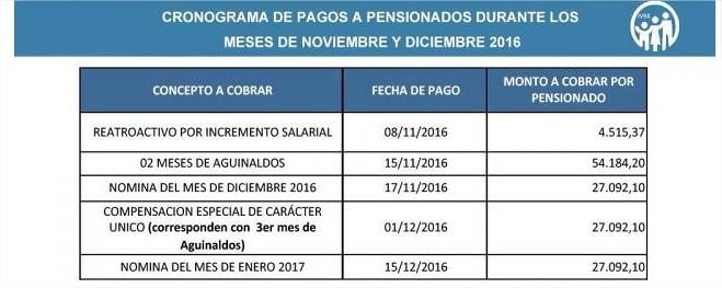 Cronograma pensionados