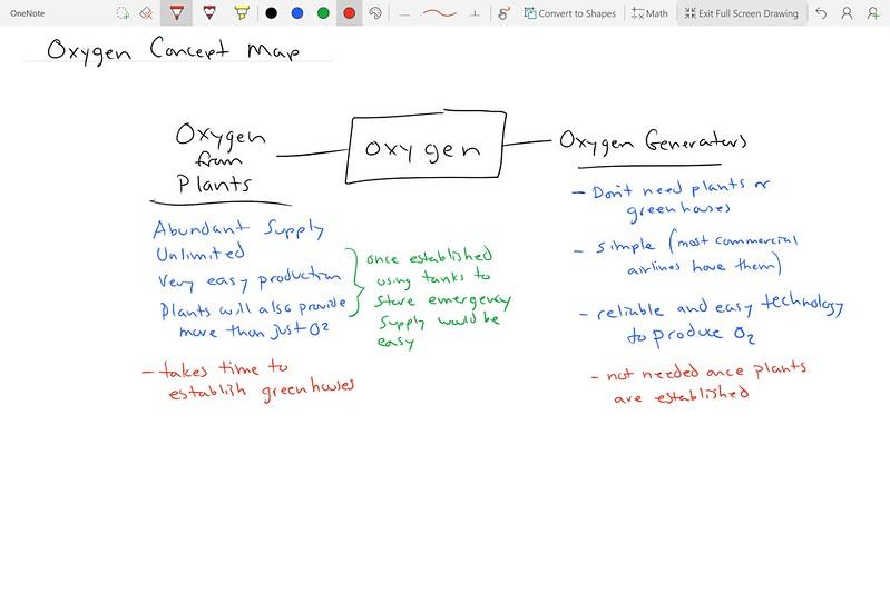 Oxygen Concept Map
