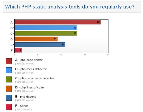 Static Analysis Tools Poll Results | by LornaJane.net