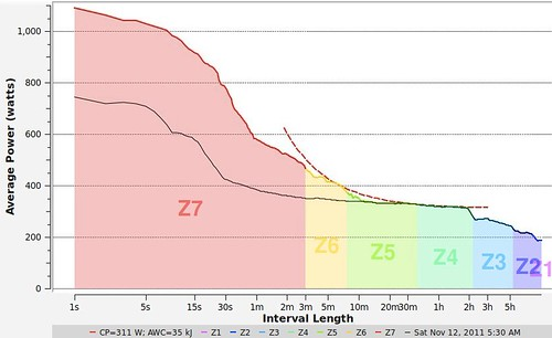 Updated critical power curve. I suspected that what Golden Cheetah had been reporting previously was on the low side because I had not done an hour long effort that wasn't part of a race with drafting. | by kartoone76