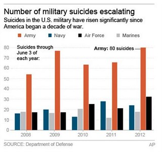 MILITARY SUICIDES 2 | by RoguePlanet