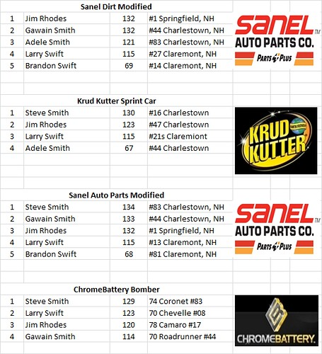 Charlestown, NH - Smith Scale Speedway Race Results 05/29 27260734042_7d35ec595c