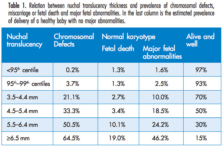 nuchal translucency normal range chart