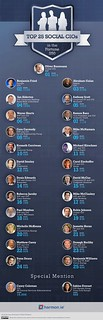 PRESENTING: the Top 25 Social CIOs in the Fortune 250 | by Mark Fidelman