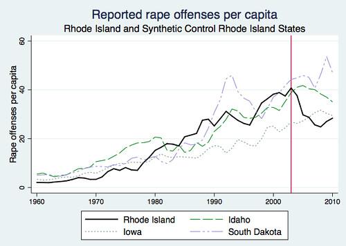 Reported rape offenses per capita