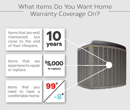 What items do you want home warranty coverage on?